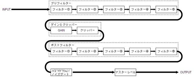 【デジタルエフェクターを作ってみる】第4回 ソフトウェア内部構成を決める の巻